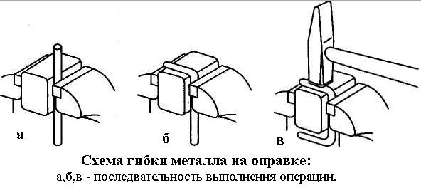 Схема гибки металла на оправке