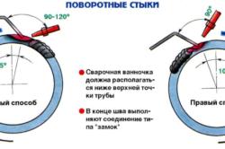 Схема выполнения поворотных стыков газовой сваркой