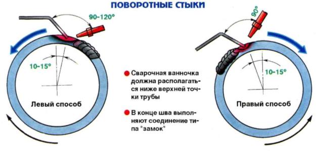 Схема сваривания трубы