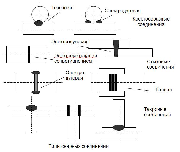 Схема типов сварных соединений