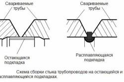 Схема сборки стыков трубопроводов на остающейся и на расплавляющейся подкладках