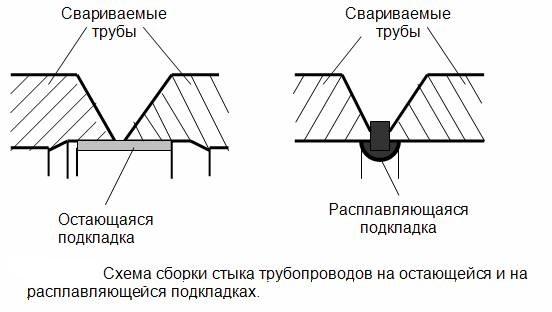 Схема сборки стыков