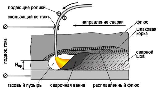 Схема дуговой сварки под