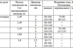 Таблица характеристик электродов