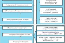 Квалификационная схема подготовки персонала сварочного производства