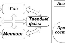 Моделирование сварочных процессов
