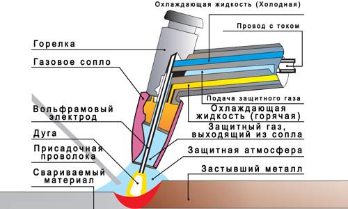 Общее устройство аргоновой горелки