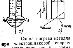 Схема нагрева металла при электрошлаковой сварке