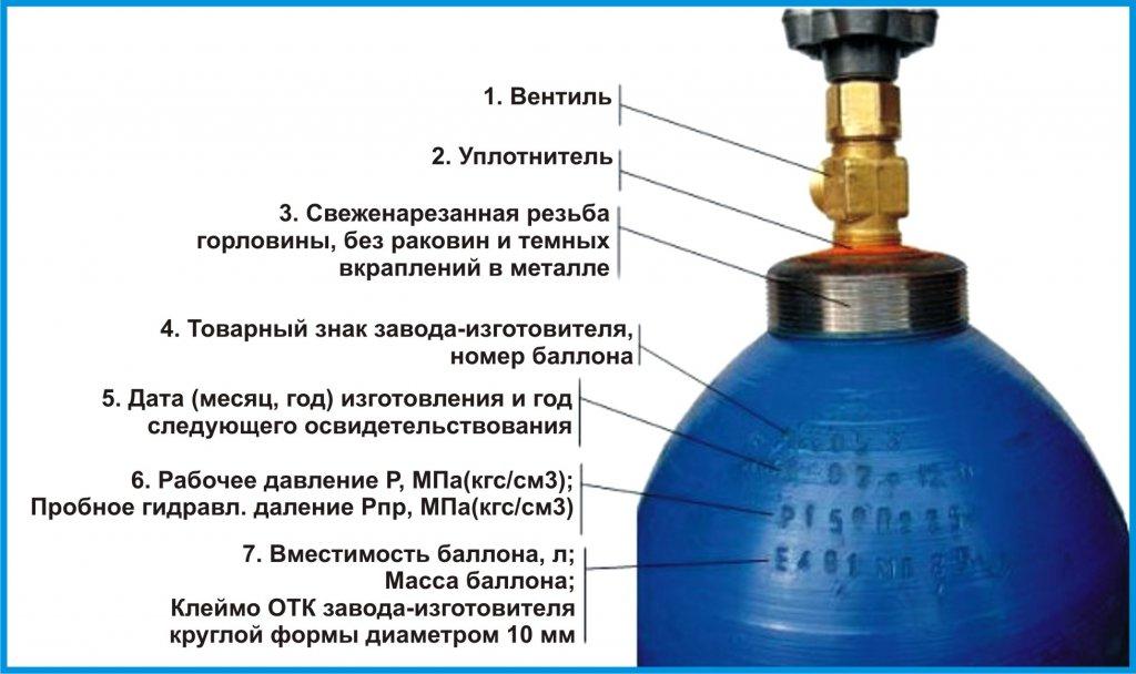 Схема составляющих газового