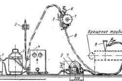 Схема полуавтоматической сварки труб под флюсом с помощью полуавтомата