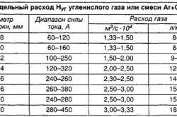 Расчет расхода защитного газа при сварке
