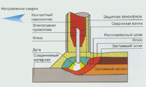 Схема автоматической сварки под флюсом