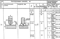Автоматическая сварка под флюсом швов стыковых соединений