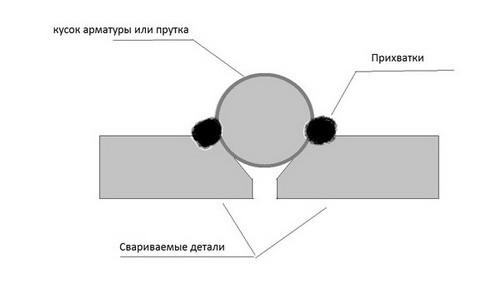 Схема сварки труб на просвет
