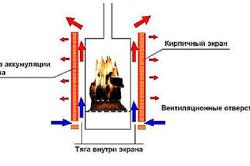 Схема устройства кирпичного ограждения для буржуйки