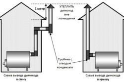 Схема вывода дымохода на крышу и в стену