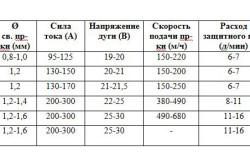 Таблица параметров сварки