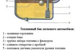 Устройство топливного бака легкового автомобиля