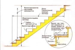 Схема одномаршевой лестницы