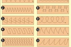 Схемы движения электрода при ручной дуговой сварке