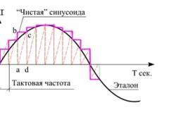 Схема чистой синусоиды