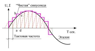 Схема инвертора чистой синусоиды