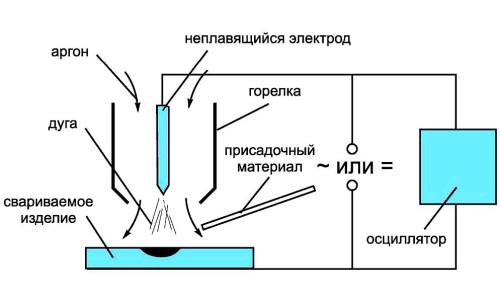 Принципиальная схема аргонодуговой сварки