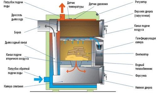 Схема конструкции пиролизного котла