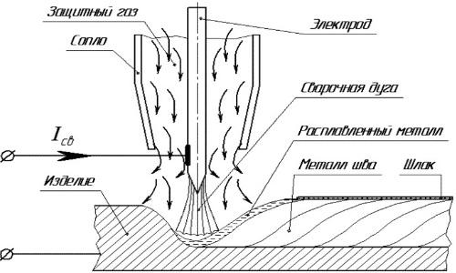 Технологическая карта сварщика образец