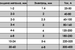 Таблица электродов для сварки